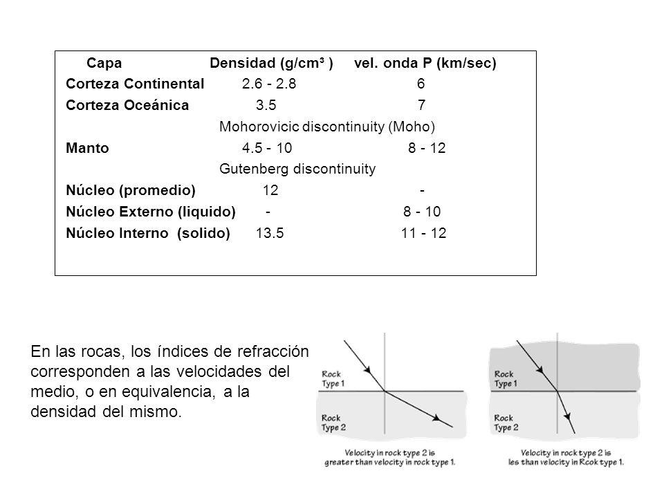 Capa Densidad (g/cm³ ) vel. onda P (km/sec) Corteza Continental 2.6 - 2.8 6 Corteza Oceánica 3.5 7 Mohorovicic discontinuity (Moho) Manto 4.5 - 10 8 -