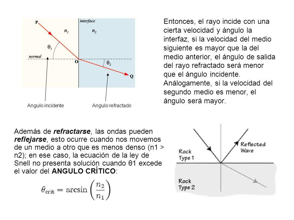 Entonces, el rayo incide con una cierta velocidad y ángulo la interfaz, si la velocidad del medio siguiente es mayor que la del medio anterior, el áng