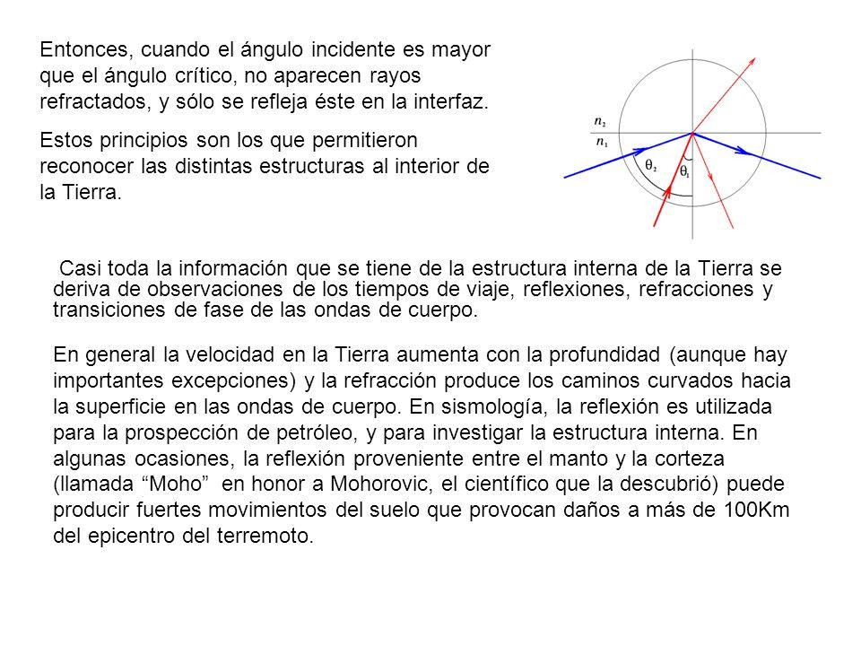 Entonces, cuando el ángulo incidente es mayor que el ángulo crítico, no aparecen rayos refractados, y sólo se refleja éste en la interfaz. Estos princ