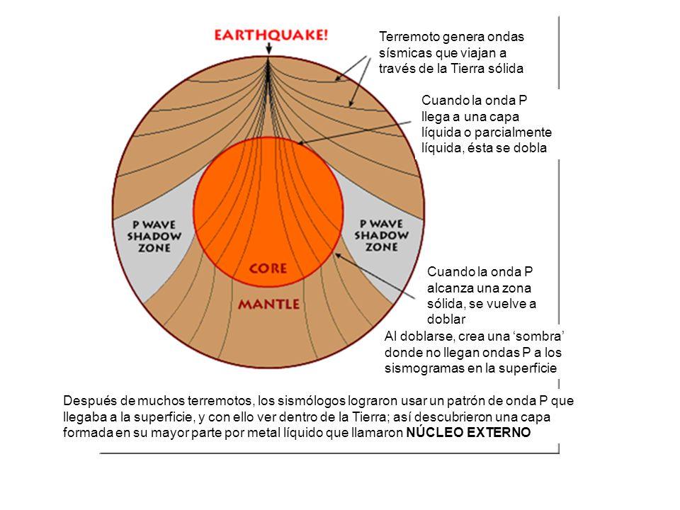Terremoto genera ondas sísmicas que viajan a través de la Tierra sólida Cuando la onda P llega a una capa líquida o parcialmente líquida, ésta se dobl