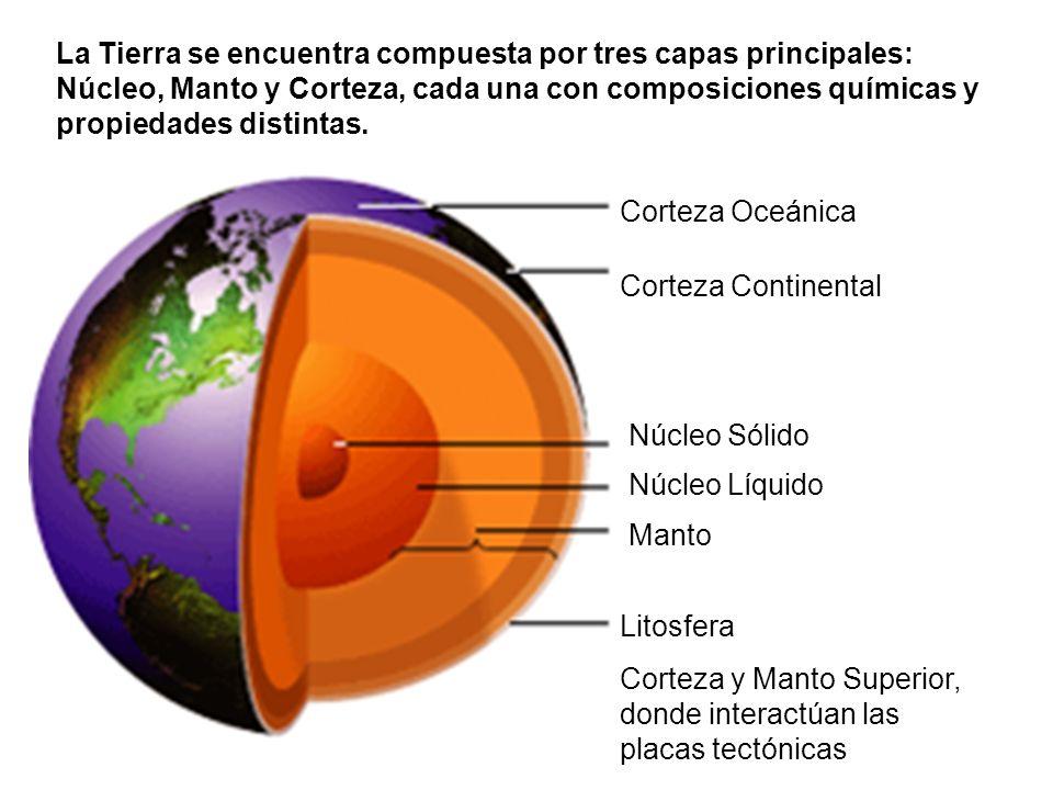 Corteza Oceánica Corteza Continental Núcleo Sólido Núcleo Líquido Litosfera Corteza y Manto Superior, donde interactúan las placas tectónicas Manto La