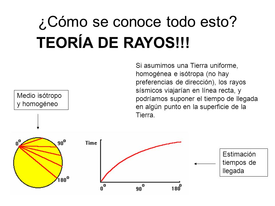 ¿Cómo se conoce todo esto? Si asumimos una Tierra uniforme, homogénea e isótropa (no hay preferencias de dirección), los rayos sísmicos viajarían en l