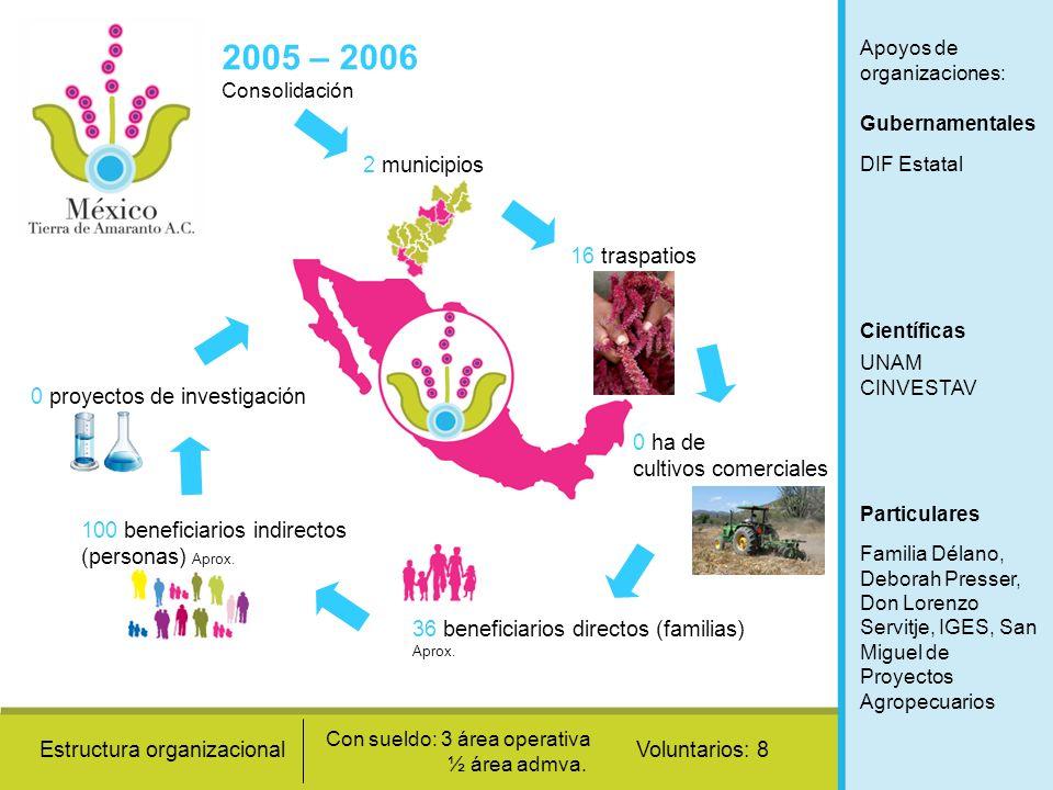 Apoyos de organizaciones: Gubernamentales Científicas Particulares DIF Estatal UNAM CINVESTAV Familia Délano, Deborah Presser, Don Lorenzo Servitje, I