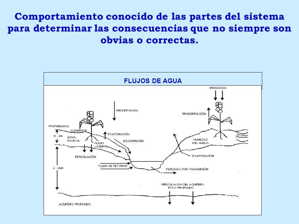 FLUJOS DE AGUA Comportamiento conocido de las partes del sistema para determinar las consecuencias que no siempre son obvias o correctas.