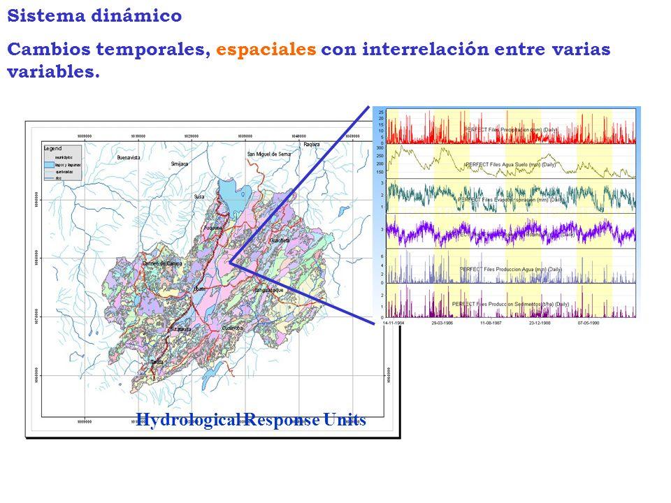 Sistema dinámico Cambios temporales, espaciales con interrelación entre varias variables.
