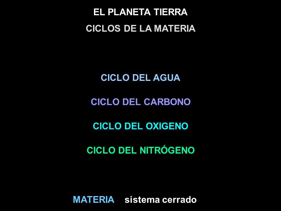 EL PLANETA TIERRA sistema cerradoMATERIA CICLOS DE LA MATERIA CICLO DEL AGUA CICLO DEL CARBONO CICLO DEL NITRÓGENO CICLO DEL OXIGENO