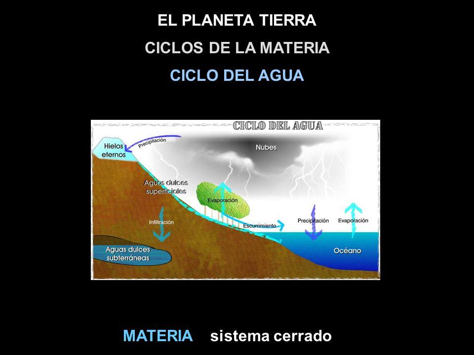 EL PLANETA TIERRA sistema cerradoMATERIA CICLOS DE LA MATERIA CICLO DEL AGUA