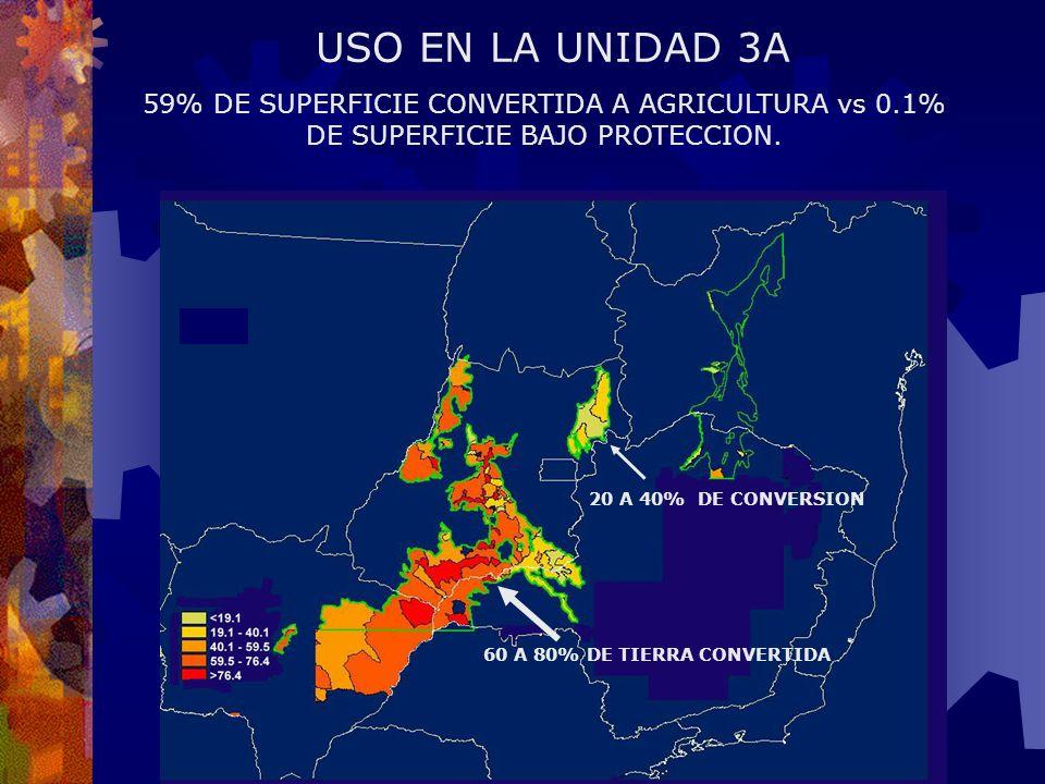 USO EN LA UNIDAD 3A 59% DE SUPERFICIE CONVERTIDA A AGRICULTURA vs 0.1% DE SUPERFICIE BAJO PROTECCION.