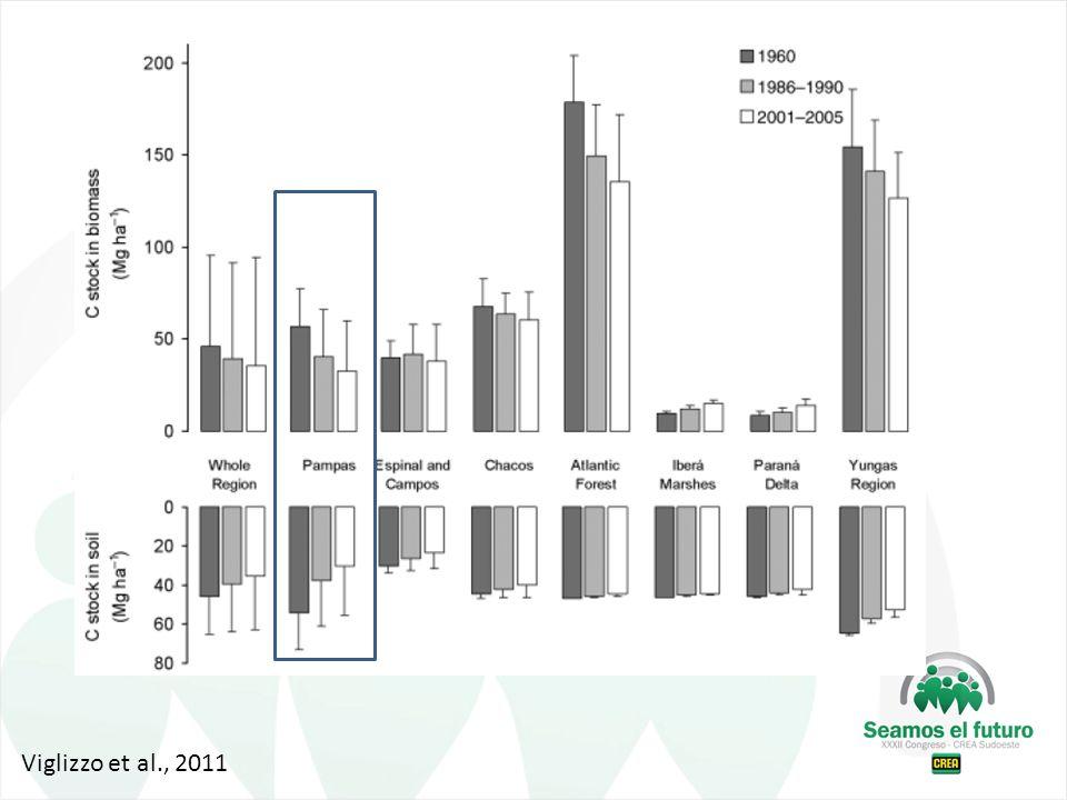 Viglizzo et al., 2011