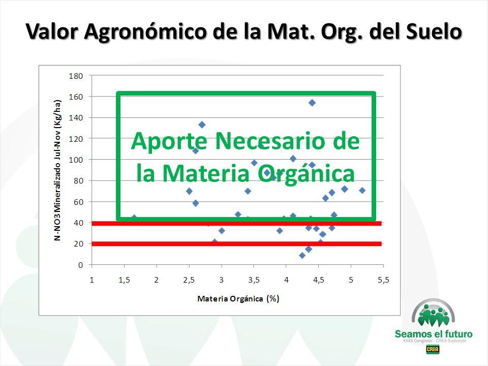 Valor Agronómico de la Mat. Org. del Suelo Aporte Necesario de la Materia Orgánica