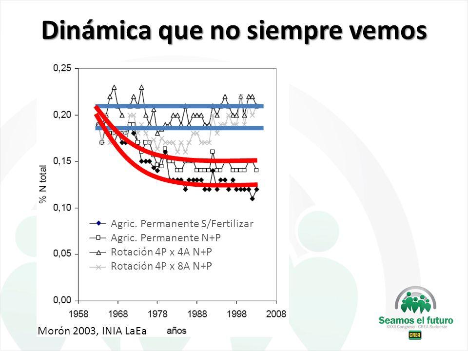 Dinámica que no siempre vemos Agric. Permanente S/Fertilizar Agric. Permanente N+P Rotación 4P x 4A N+P Rotación 4P x 8A N+P Morón 2003, INIA LaEa