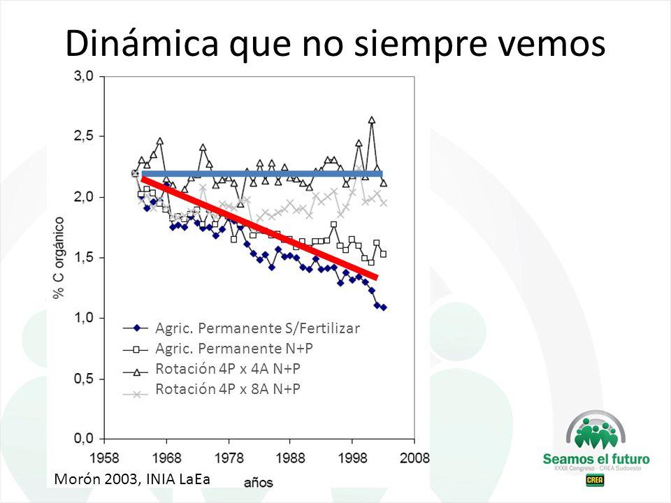 Agric. Permanente S/Fertilizar Agric. Permanente N+P Rotación 4P x 4A N+P Rotación 4P x 8A N+P Morón 2003, INIA LaEa Dinámica que no siempre vemos