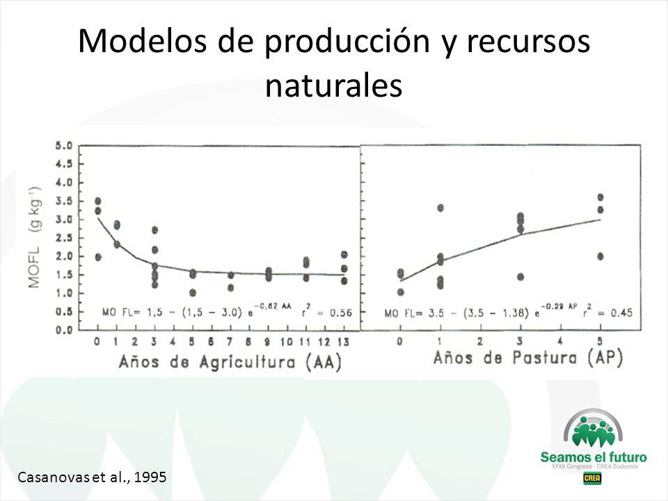 Modelos de producción y recursos naturales Casanovas et al., 1995