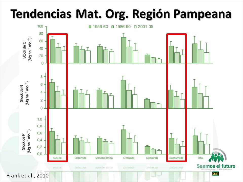 Tendencias Mat. Org. Región Pampeana Frank et al., 2010