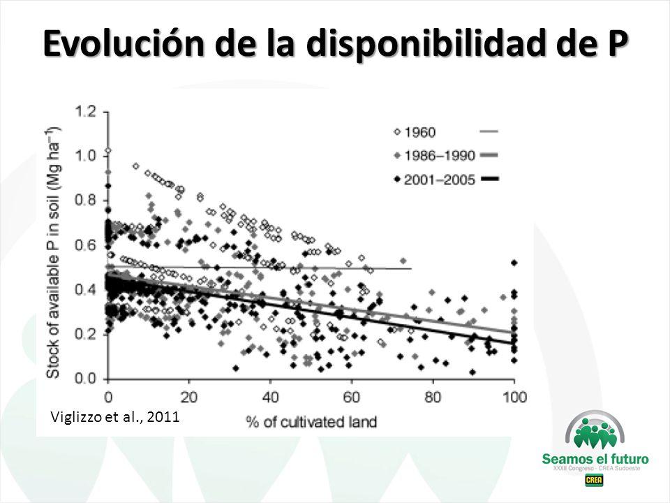 Evolución de la disponibilidad de P Viglizzo et al., 2011