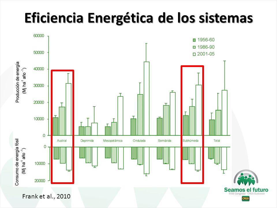 Eficiencia Energética de los sistemas Frank et al., 2010