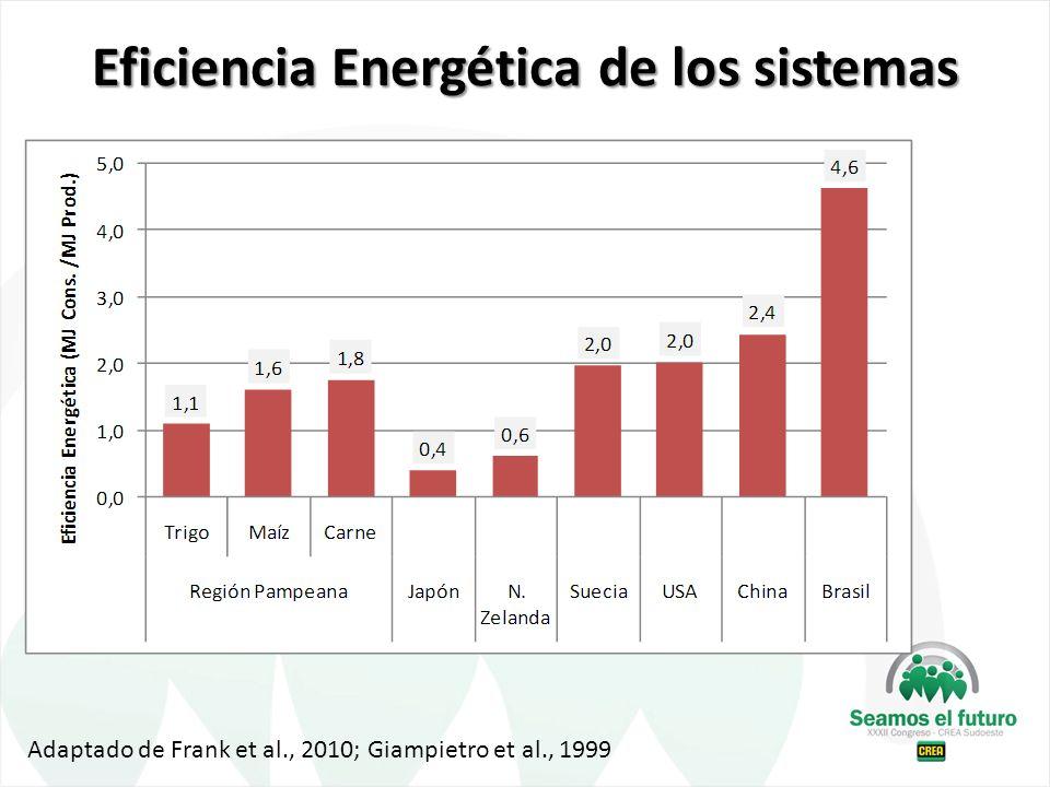 Eficiencia Energética de los sistemas Adaptado de Frank et al., 2010; Giampietro et al., 1999