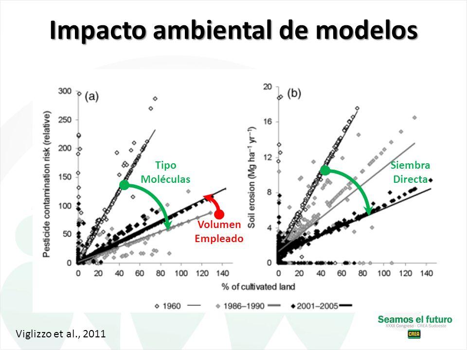 Impacto ambiental de modelos Tipo Moléculas Volumen Empleado Siembra Directa Viglizzo et al., 2011