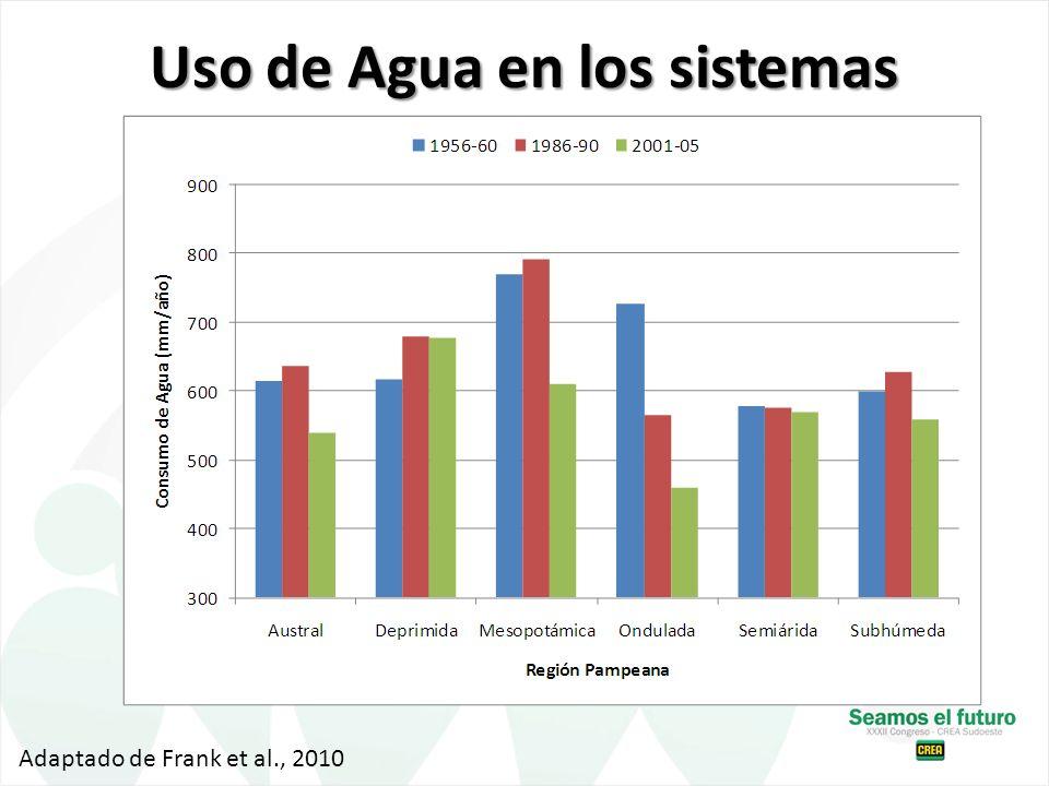 Uso de Agua en los sistemas Adaptado de Frank et al., 2010