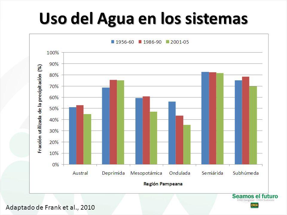 Uso del Agua en los sistemas Adaptado de Frank et al., 2010