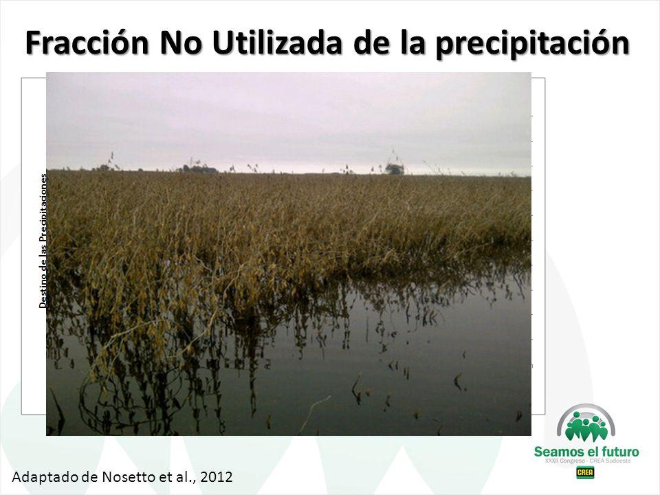 Fracción No Utilizada de la precipitación Adaptado de Nosetto et al., 2012