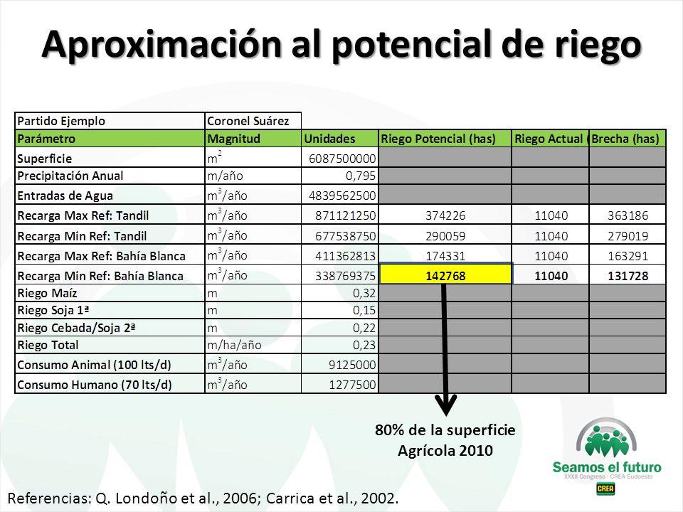 Referencias: Q. Londoño et al., 2006; Carrica et al., 2002. 80% de la superficie Agrícola 2010 Aproximación al potencial de riego