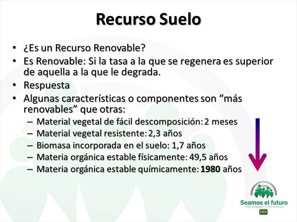 Recurso Suelo ¿Es un Recurso Renovable? ¿Es un Recurso Renovable? Es Renovable: Si la tasa a la que se regenera es superior de aquella a la que le deg
