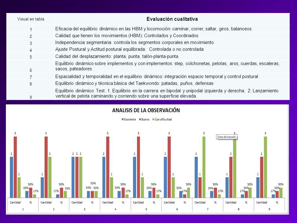 Visual en tabla Evaluación cualitativa 1 Eficacia del equilibrio dinámico en las HBM y locomoción: caminar, correr, saltar, giros, balanceos 2 Calidad