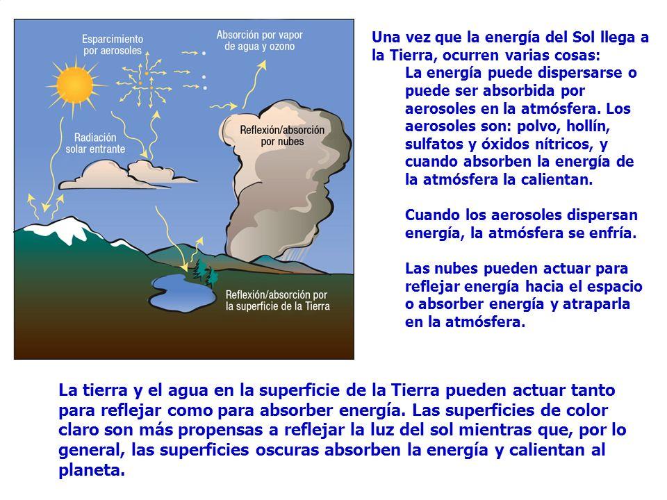 Una vez que la energía del Sol llega a la Tierra, ocurren varias cosas: La energía puede dispersarse o puede ser absorbida por aerosoles en la atmósfe