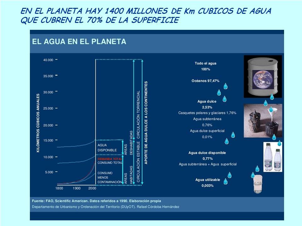 EN EL PLANETA HAY 1400 MILLONES DE Km CUBICOS DE AGUA QUE CUBREN EL 70% DE LA SUPERFICIE