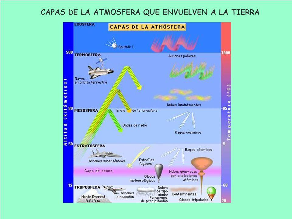 CAPAS DE LA ATMOSFERA QUE ENVUELVEN A LA TIERRA