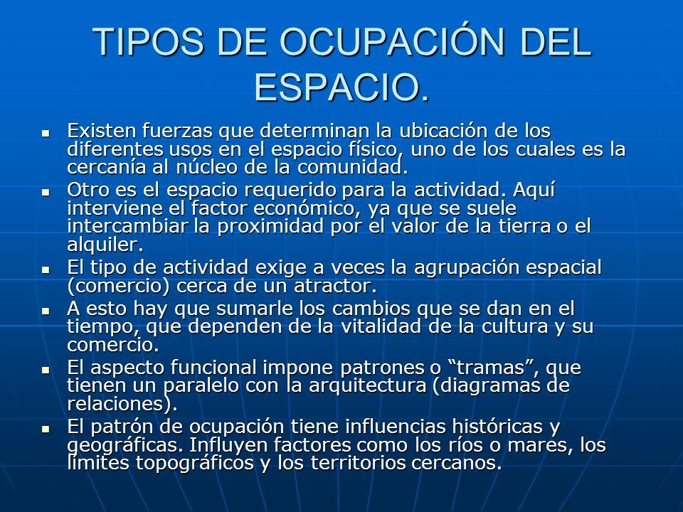 TIPOS DE OCUPACIÓN DEL ESPACIO.