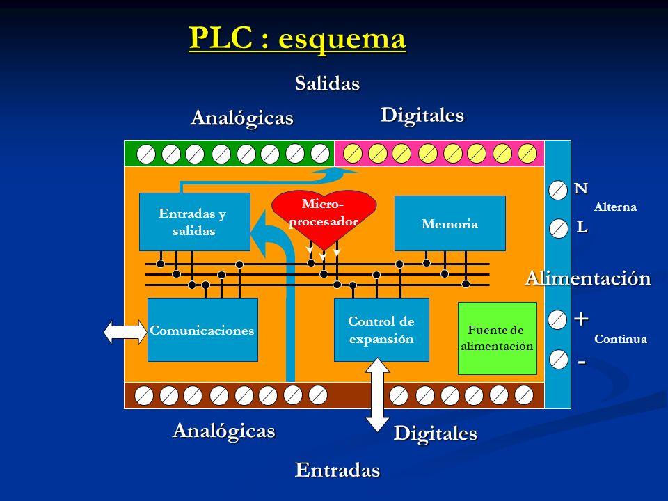 Salidas Analógicas Digitales Entradas Analógicas Digitales Alimentación PLC : esquema Fuente de alimentación Entradas y salidas Memoria Comunicaciones