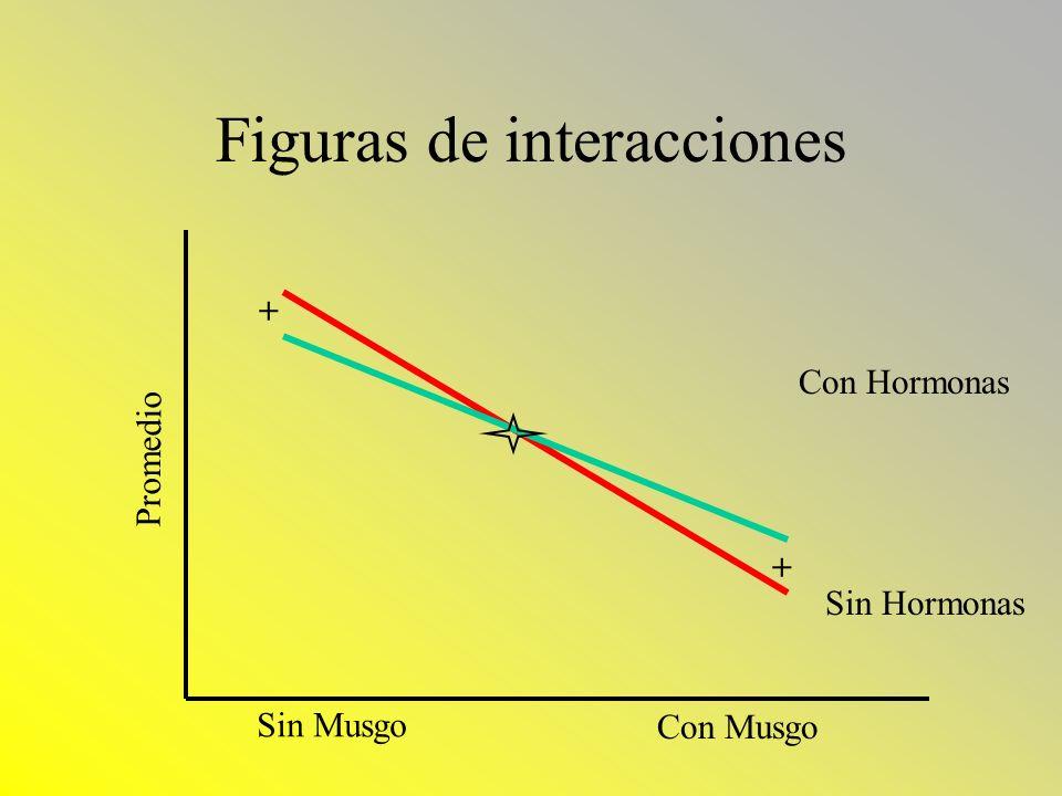 Figuras de interacciones Sin Musgo Con Musgo Promedio Con Hormonas Sin Hormonas + +