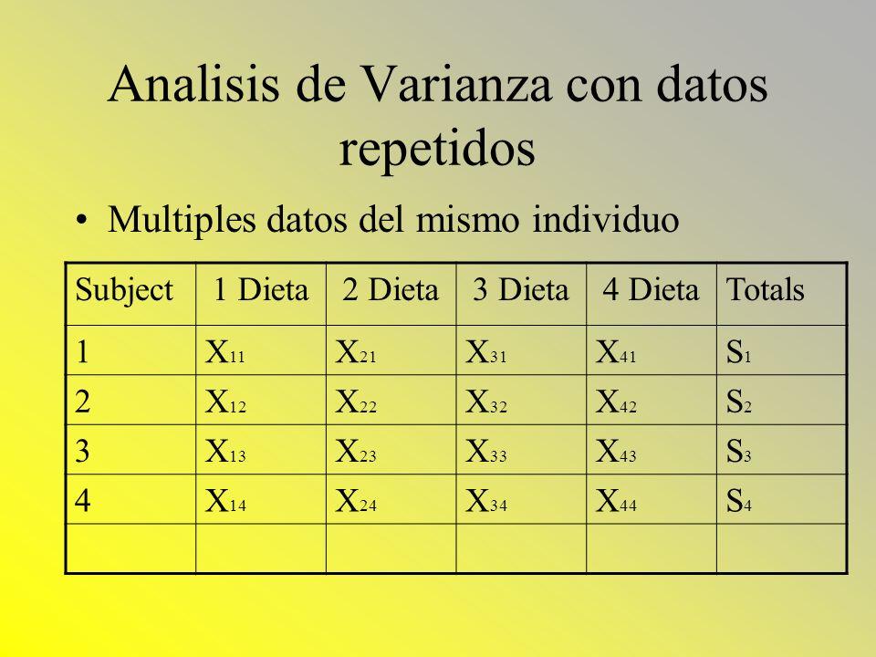 Analisis de Varianza con datos repetidos Multiples datos del mismo individuo Subject1 Dieta2 Dieta3 Dieta4 DietaTotals 1X 11 X 21 X 31 X 41 S1S1 2X 12
