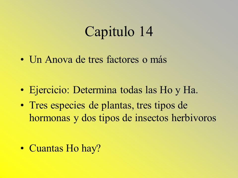 Capitulo 14 Un Anova de tres factores o más Ejercicio: Determina todas las Ho y Ha.