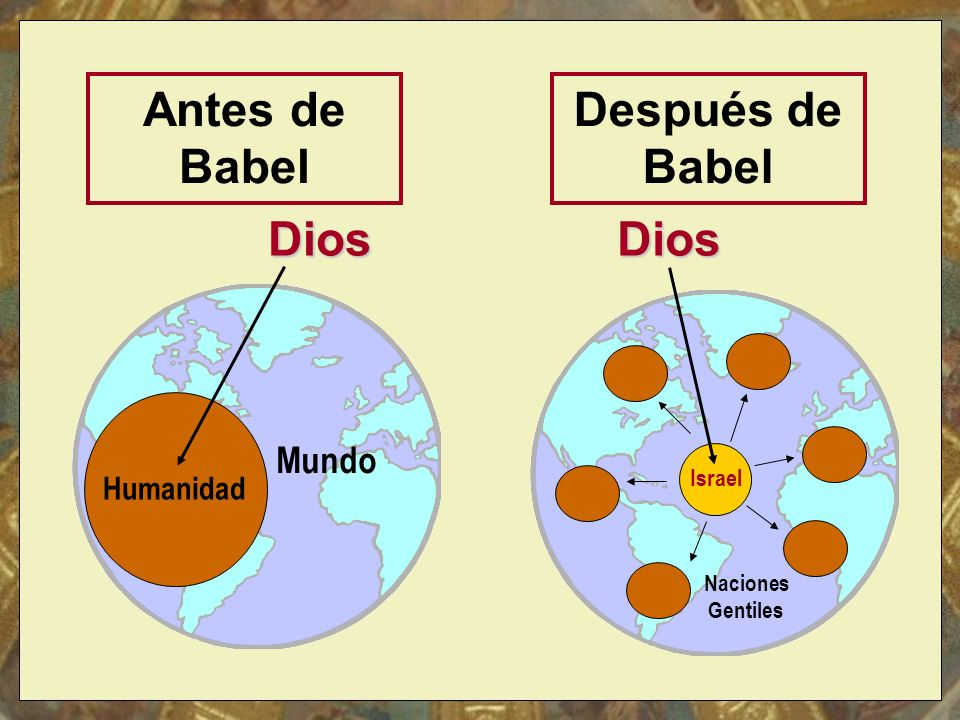 Naciones Gentiles Después de Babel Dios Israel Dios Mundo Humanidad Antes de Babel