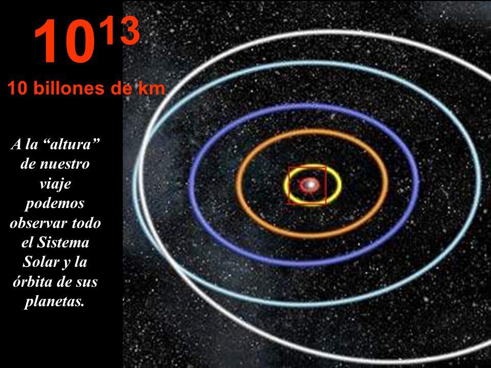 Ante nuestros ojos las orbitas de Mercurio, Venus, Tierra, Marte y Júpiter. 10 12 1 billón de km