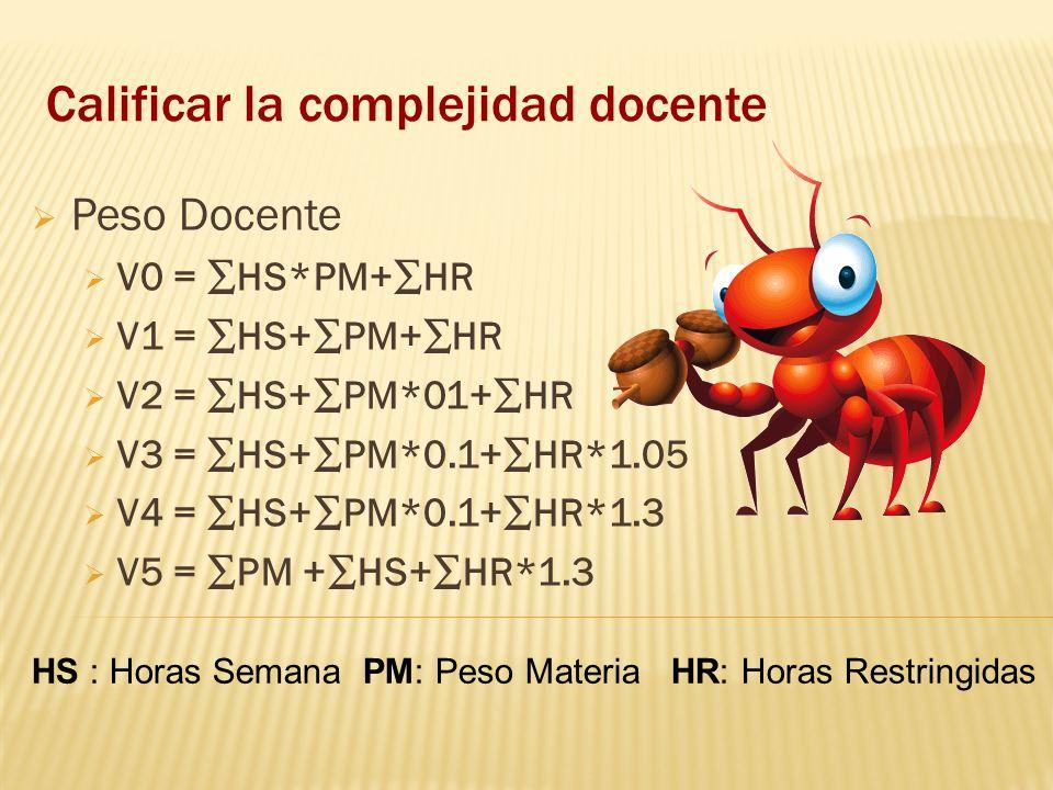 Calificar la complejidad docente Peso Docente V0 = HS*PM+HR V1 = HS+PM+HR V2 = HS+PM*01+HR V3 = HS+PM*0.1+HR*1.05 V4 = HS+PM*0.1+HR*1.3 V5 = PM +HS+HR