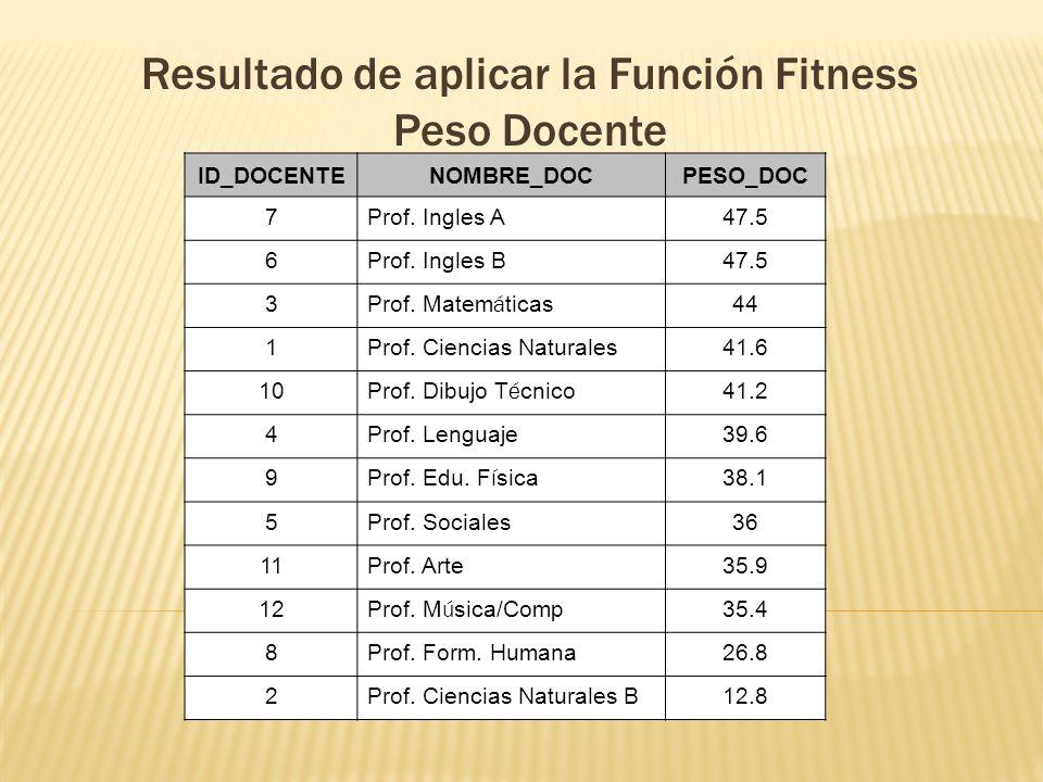 Resultado de aplicar la Función Fitness Peso Docente ID_DOCENTENOMBRE_DOCPESO_DOC 7Prof. Ingles A47.5 6Prof. Ingles B47.5 3 Prof. Matem á ticas 44 1Pr