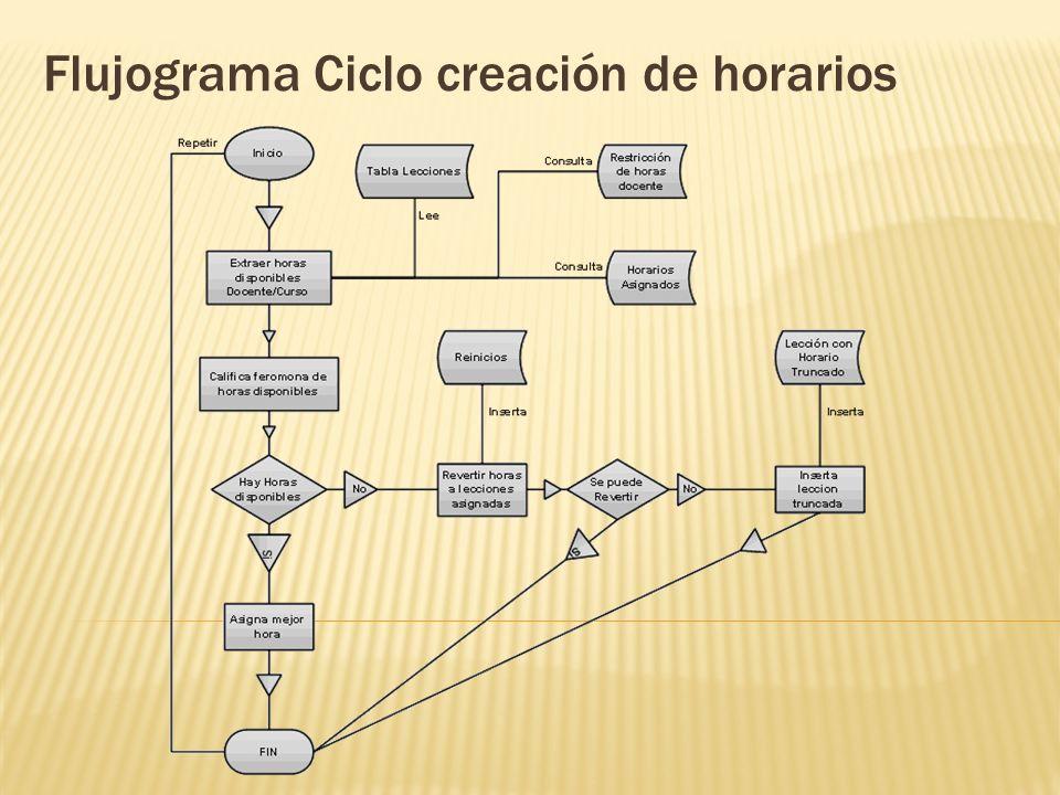 Flujograma Ciclo creación de horarios