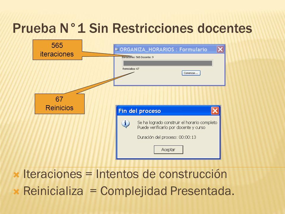 Prueba N°1 Sin Restricciones docentes Iteraciones = Intentos de construcción Reinicializa = Complejidad Presentada. 565 iteraciones 67 Reinicios