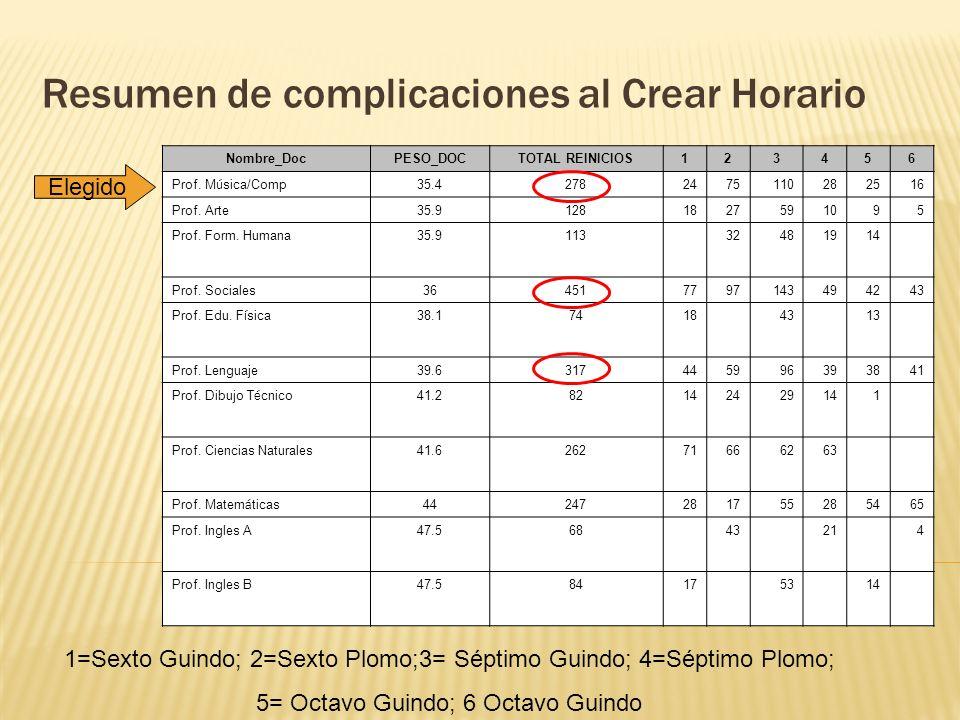 Resumen de complicaciones al Crear Horario Nombre_DocPESO_DOCTOTAL REINICIOS123456 Prof. M ú sica/Comp 35.42782475110282516 Prof. Arte35.9128182759109