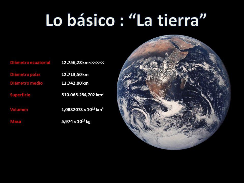 Diámetro ecuatorial12.756,28 km <<<<<< Diámetro polar12.713,50 km Diámetro medio12.742,00 km Superficie510.065.284,702 km 2 Volumen1,0832073 × 10 12 k