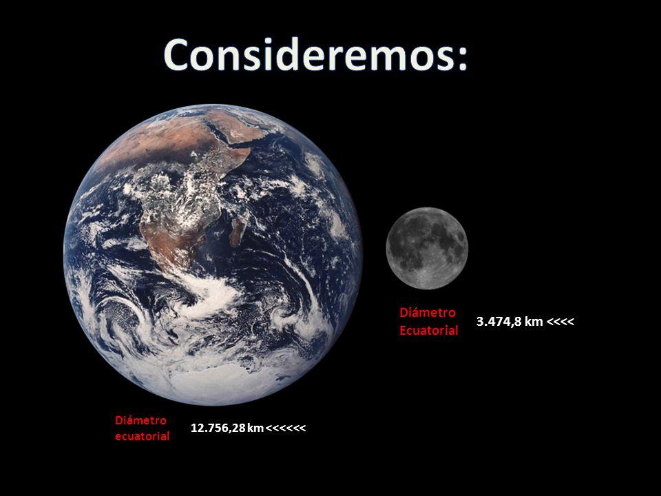 Diámetro ecuatorial 12.756,28 km <<<<<< Diámetro Ecuatorial 3.474,8 km <<<<