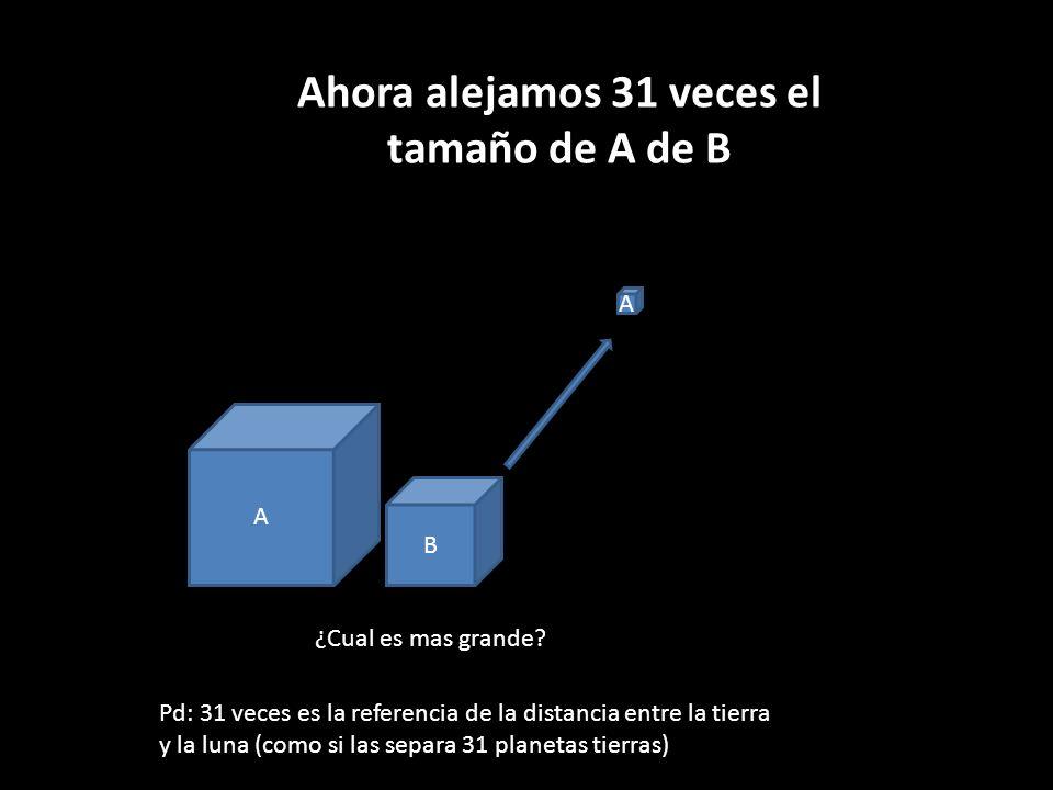 A B Ahora alejamos 31 veces el tamaño de A de B A ¿Cual es mas grande? Pd: 31 veces es la referencia de la distancia entre la tierra y la luna (como s