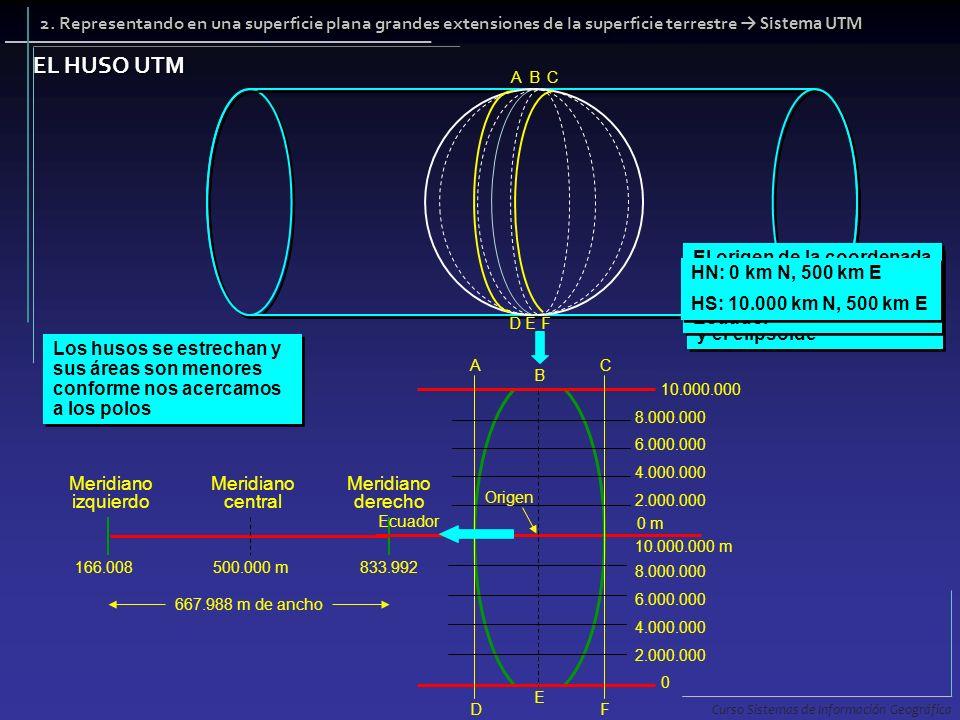 ABC DEF BE: Meridiano central AD y CF: Líneas de tangencia entre el cilindro y el elipsoide BE: Meridiano central AD y CF: Líneas de tangencia entre e