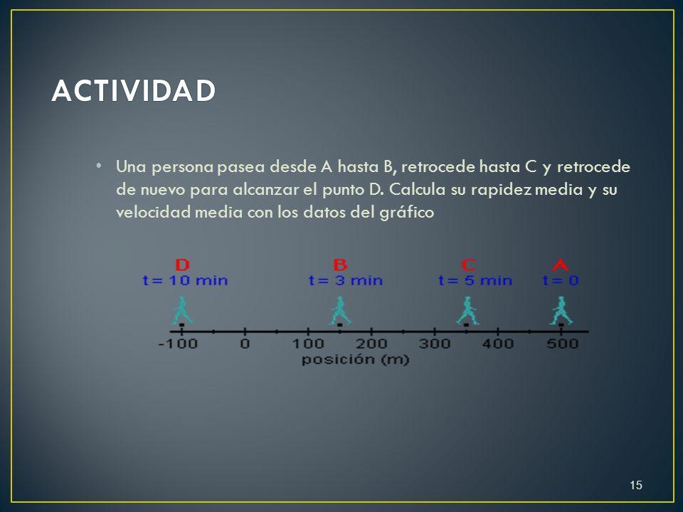 Una persona pasea desde A hasta B, retrocede hasta C y retrocede de nuevo para alcanzar el punto D. Calcula su rapidez media y su velocidad media con