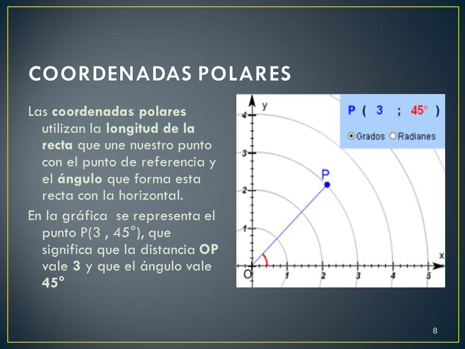 Las coordenadas polares utilizan la longitud de la recta que une nuestro punto con el punto de referencia y el ángulo que forma esta recta con la hori