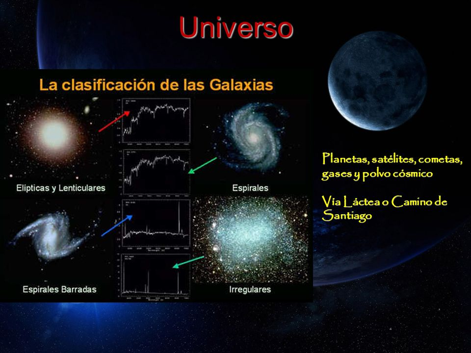 Universo Planetas, satélites, cometas, gases y polvo cósmico Vía Láctea o Camino de Santiago